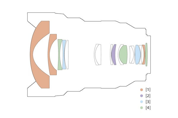 Illustration of lens configuration
