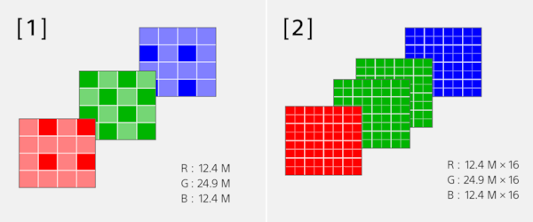 Illustrations of pixel multi shift with RGB colours