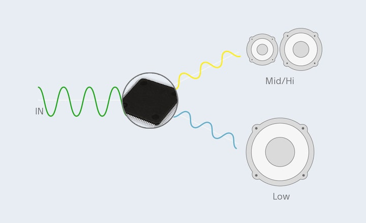 Low and high pass filters